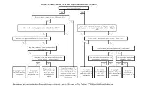 Tim Padfield Copyright Flowchart
